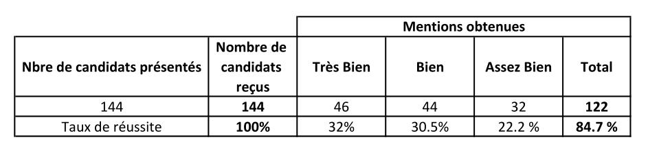 résultats-brevet-2019